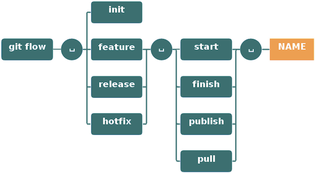 Git-flow commands